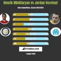 Henrik Mkhitaryan vs Jordan Veretout h2h player stats