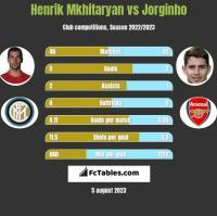 Henrik Mkhitaryan vs Jorginho h2h player stats