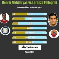 Henrich Mchitarjan vs Lorenzo Pellegrini h2h player stats