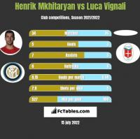 Henrik Mkhitaryan vs Luca Vignali h2h player stats