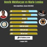 Henrich Mchitarjan vs Mario Lemina h2h player stats