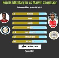 Henrik Mkhitaryan vs Marvin Zeegelaar h2h player stats