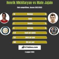 Henrik Mkhitaryan vs Mate Jajalo h2h player stats