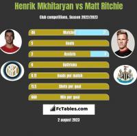 Henrich Mchitarjan vs Matt Ritchie h2h player stats