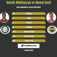 Henrik Mkhitaryan vs Mesut Oezil h2h player stats