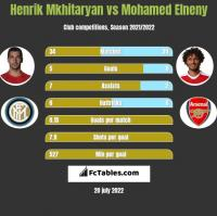 Henrich Mchitarjan vs Mohamed Elneny h2h player stats