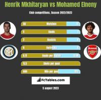 Henrik Mkhitaryan vs Mohamed Elneny h2h player stats