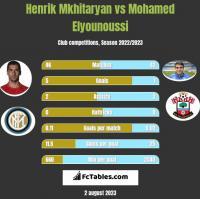 Henrich Mchitarjan vs Mohamed Elyounoussi h2h player stats