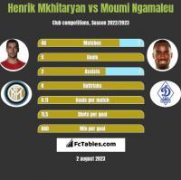 Henrik Mkhitaryan vs Moumi Ngamaleu h2h player stats