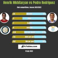 Henrik Mkhitaryan vs Pedro Rodriguez h2h player stats