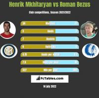 Henrik Mkhitaryan vs Roman Bezus h2h player stats