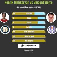 Henrik Mkhitaryan vs Vincent Sierro h2h player stats