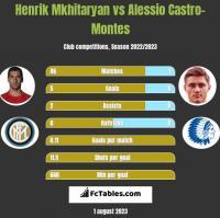 Henrik Mkhitaryan vs Alessio Castro-Montes h2h player stats