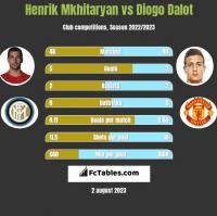 Henrik Mkhitaryan vs Diogo Dalot h2h player stats