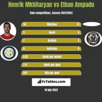 Henrich Mchitarjan vs Ethan Ampadu h2h player stats