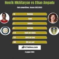 Henrik Mkhitaryan vs Ethan Ampadu h2h player stats