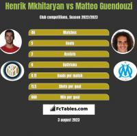 Henrich Mchitarjan vs Matteo Guendouzi h2h player stats