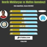 Henrik Mkhitaryan vs Matteo Guendouzi h2h player stats