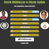 Henrik Mkhitaryan vs Nicolo Zaniolo h2h player stats