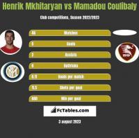 Henrik Mkhitaryan vs Mamadou Coulibaly h2h player stats