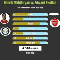 Henrich Mchitarjan vs Edward Nketiah h2h player stats