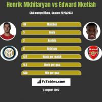 Henrik Mkhitaryan vs Edward Nketiah h2h player stats