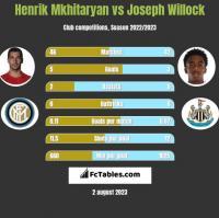 Henrich Mchitarjan vs Joseph Willock h2h player stats