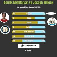 Henrik Mkhitaryan vs Joseph Willock h2h player stats