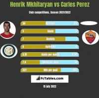 Henrich Mchitarjan vs Carles Perez h2h player stats