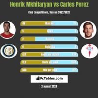 Henrik Mkhitaryan vs Carles Perez h2h player stats