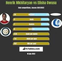 Henrik Mkhitaryan vs Elisha Owusu h2h player stats