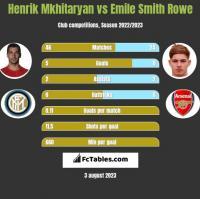 Henrik Mkhitaryan vs Emile Smith Rowe h2h player stats