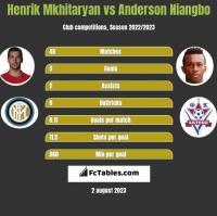Henrik Mkhitaryan vs Anderson Niangbo h2h player stats