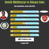 Henrik Mkhitaryan vs Bukayo Saka h2h player stats
