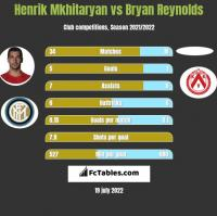 Henrik Mkhitaryan vs Bryan Reynolds h2h player stats