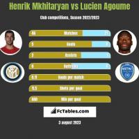 Henrik Mkhitaryan vs Lucien Agoume h2h player stats