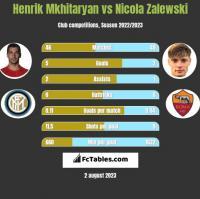 Henrik Mkhitaryan vs Nicola Zalewski h2h player stats