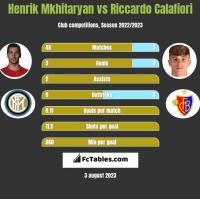 Henrik Mkhitaryan vs Riccardo Calafiori h2h player stats