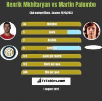 Henrik Mkhitaryan vs Martin Palumbo h2h player stats