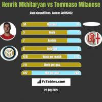 Henrik Mkhitaryan vs Tommaso Milanese h2h player stats