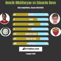 Henrik Mkhitaryan vs Edoardo Bove h2h player stats