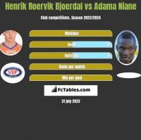 Henrik Roervik Bjoerdal vs Adama Niane h2h player stats