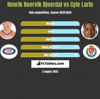 Henrik Roervik Bjoerdal vs Cyle Larin h2h player stats