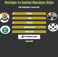 Henrique vs Damian Macaluso Rojas h2h player stats