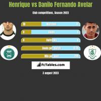 Henrique vs Danilo Fernando Avelar h2h player stats
