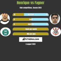 Henrique vs Fagner h2h player stats