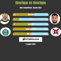 Henrique vs Henrique h2h player stats