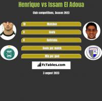 Henrique vs Issam El Adoua h2h player stats