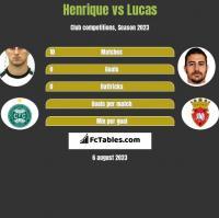 Henrique vs Lucas h2h player stats