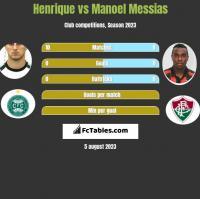 Henrique vs Manoel Messias h2h player stats